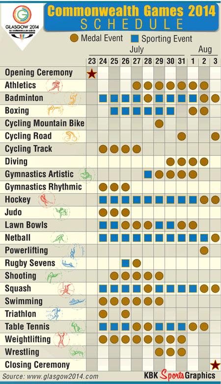 commonwealth games schedule