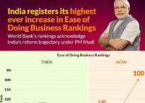 PM Modi hails India's ranking as nation jumps to 100th position in ease of doing business index