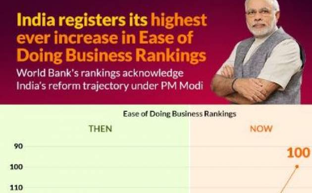India jumps to 100th position in ease of doing business rankings