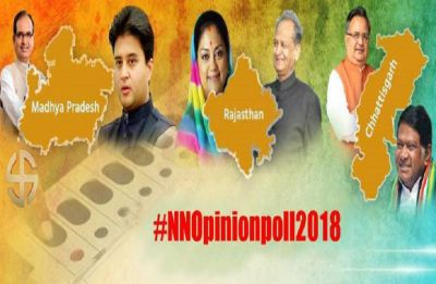 News Nation opinion poll: Congress to upset Raje in Rajasthan, BJP may retain Chhattisgarh; close fight in Madhya Pradesh