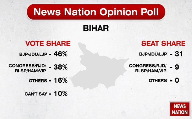 Opinion Poll | In Pics: NDA likely to get majority, Modi remains popular PM face
