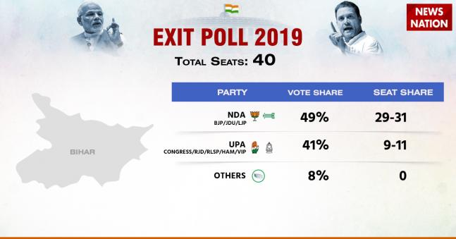 Lok Sabha Elections Exit Poll 2019: Narendra Modi to get a second term