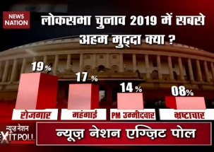 Exit Poll 2019: Jobs, price hike and PM candidate dominate agendas