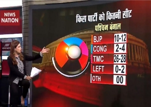 Exit Poll 2019: BJP makes huge gain in West Bengal, Odisha, Jharkhand