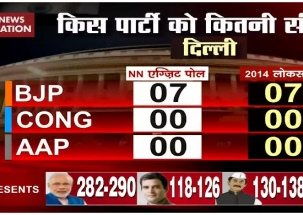 Exit Poll: Modi magic helps BJP maintain 'status quo' in Delhi