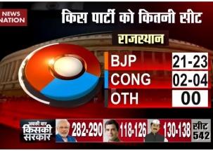 Exit Poll 2019: 'Modi tujhse bair nahi' may come true in Rajasthan