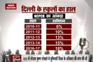 India Bole: Why education sector is still in poor state even after nine years of implementation of RTE?