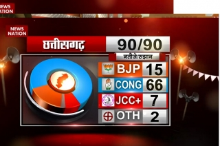 Satta Ka Semifinal: Congress leading in Chhattisgarh