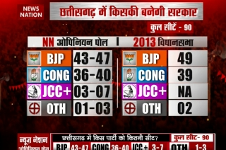 News Nation opinion poll: Congress to win in Rajasthan, BJP may retain Chhattisgarh, close fight in Madhya Pradesh