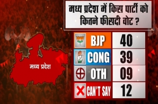 MP Opinion Poll: Neck to Neck competition between BJP and Congress