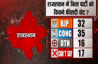 Rajasthan opinion poll: Congress likely to form government