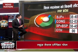 Exit Poll 2019: Huge loss likely for BJP in Uttar Pradesh