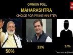 Maharashtra Opinion Poll: Modi remains most preferred prime ministerial candidate